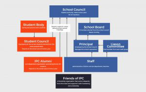 IPC - International People's College-Organizations-diagram