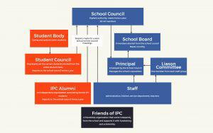 IPC - International People's College-Organizations-diagram2